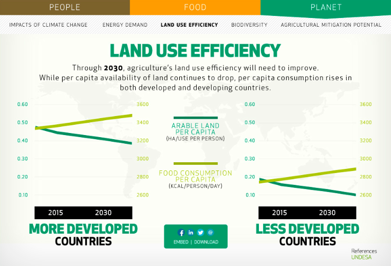 Land Use Efficiency