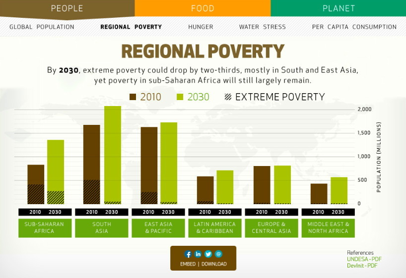 regional poverty in 2030