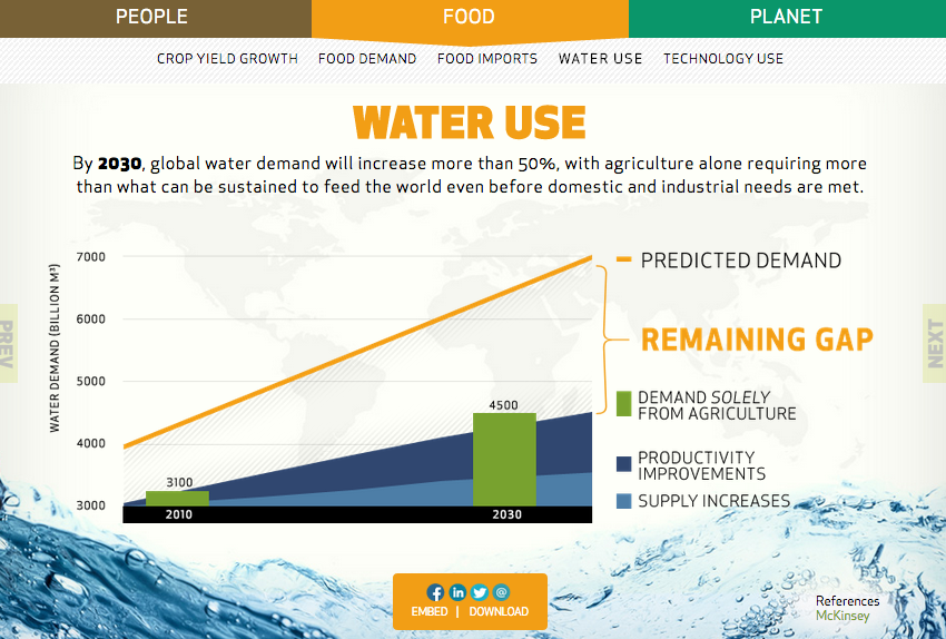 water use in 2030