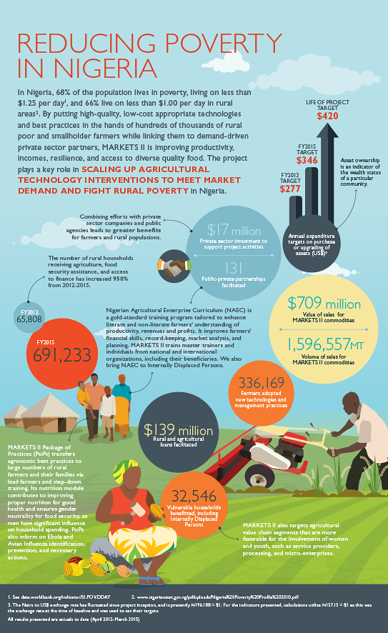 MARKETS2_ReducingPoverty_Infographic_FarmingFirstMashup_543px