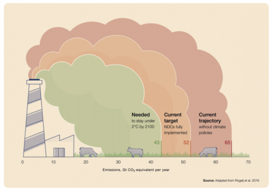 Gap between the current collective ambition of national climate plans (known as NDCs) and the global 2°C goal
